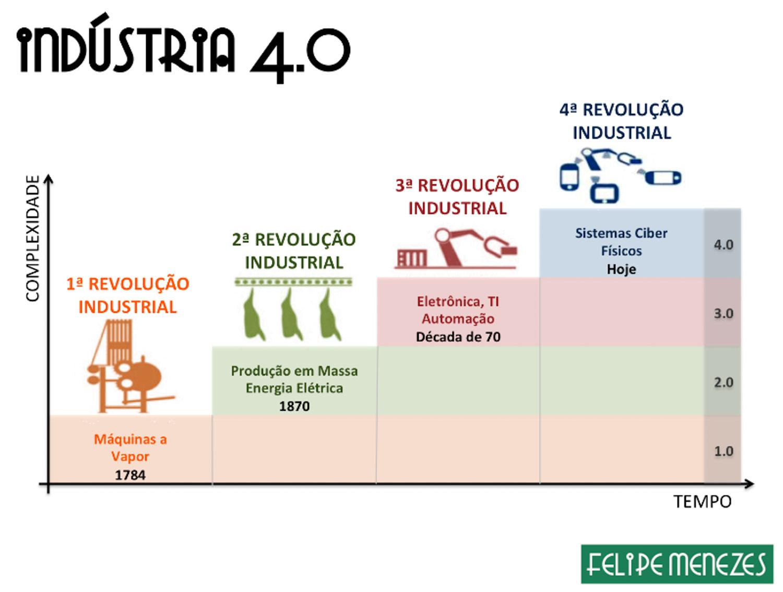 Gráfico com as 4 grandes revoluções nos meios de produção.